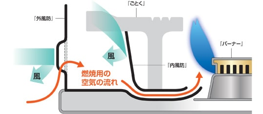 ダブル防風ユニット