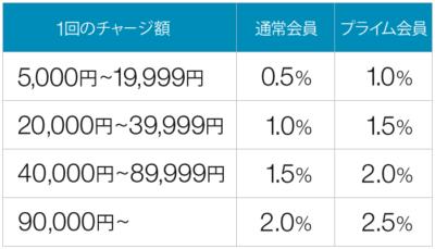 Amazonギフト券チャージタイプポイント付与率
