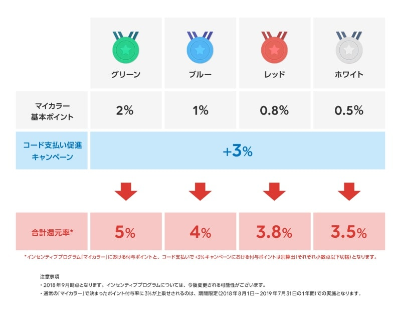 【2019/7/31まで】QR/バーコード支払いでさらに+3%お得!