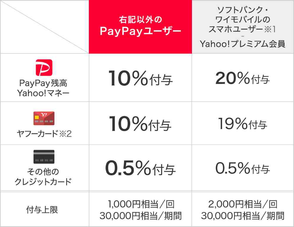 PayPay決済で最大20%還元。