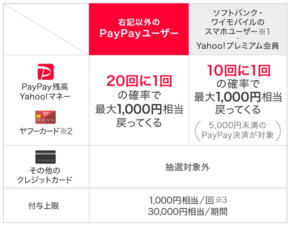 2.対象者限定で10回に1回、最大1,000円が戻ってくる