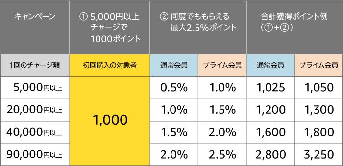 キャンペーン内容/特典 現金でAmazonギフト券(チャージタイプ)を、5,000円以上チャージすると1,000ポイントがもらえる。 さらに、チャージするたびに最大2.5%のポイントも貯まる。