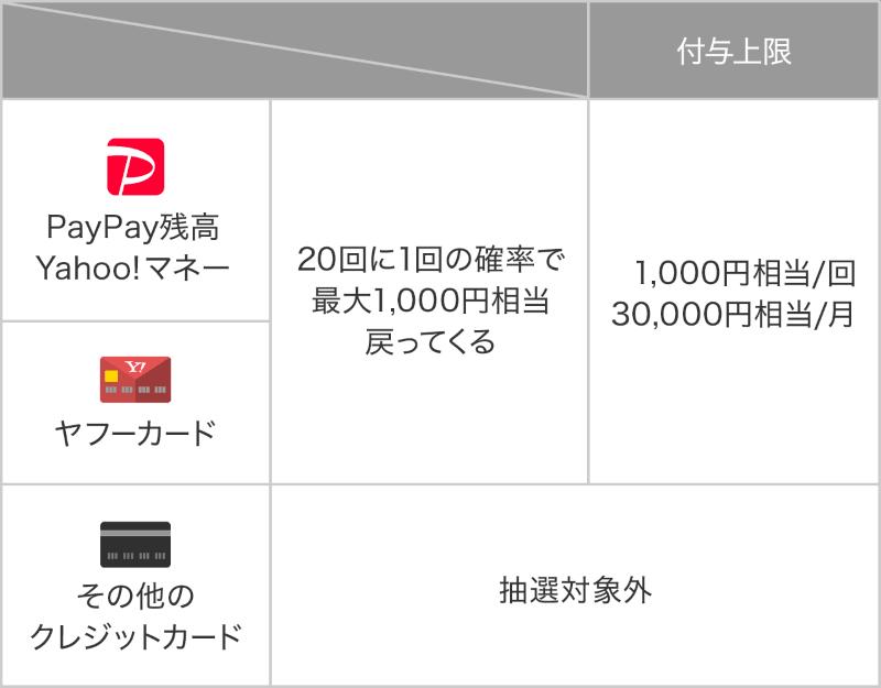 PayPayチャンスで20回に1回、最大1,000円相当が戻ってくる