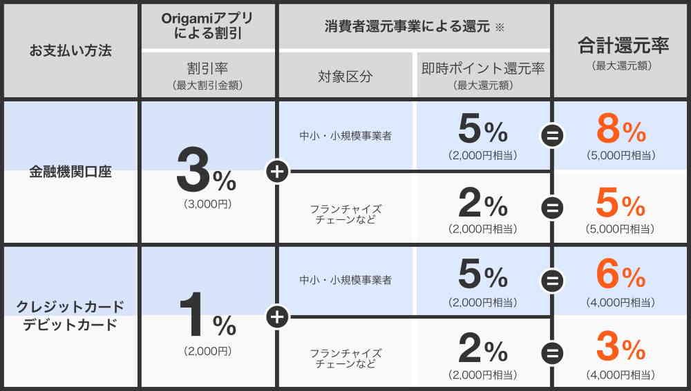 その場で3%OFF。最大8%還元キャンペーン