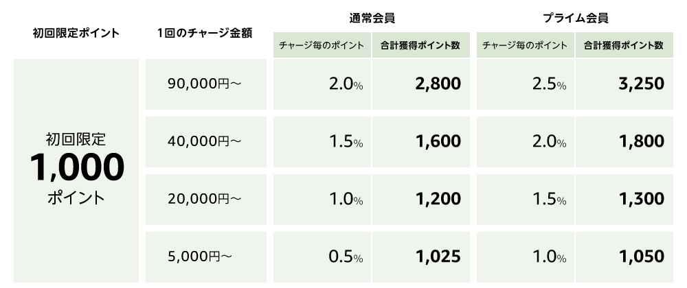 【終了日未定】ギフト券チャージで1,000円+最大2.5%ポイント還元
