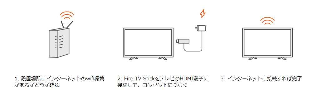 テレビに繋ぐだけで簡単に利用できる
