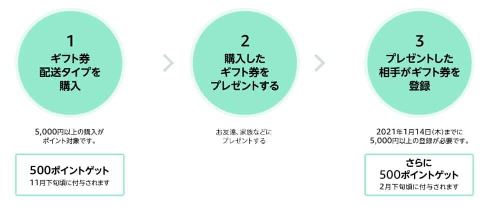 ②配送タイプ5,000円以上購入で最大1,000円