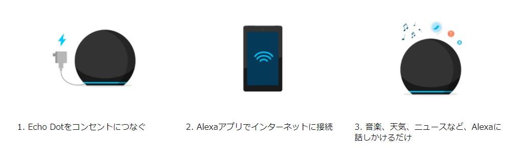 Alexaアプリで簡単にセットアップできる