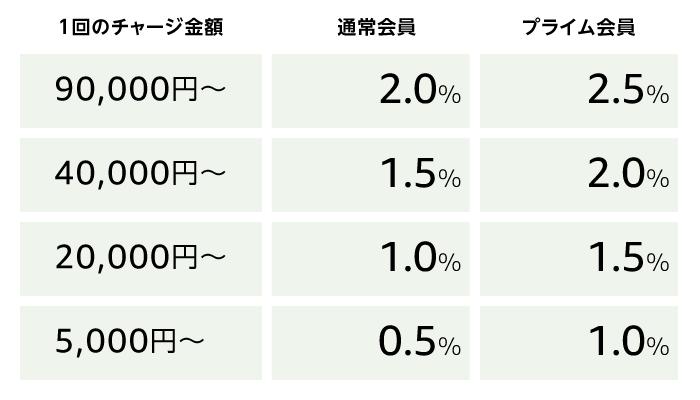 【終了日未定】ギフト券チャージで最大2.5%還元