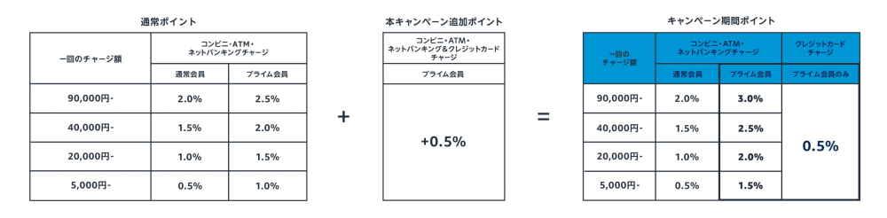 ③ギフト券チャージで最大3%還元(プライム会員限定)
