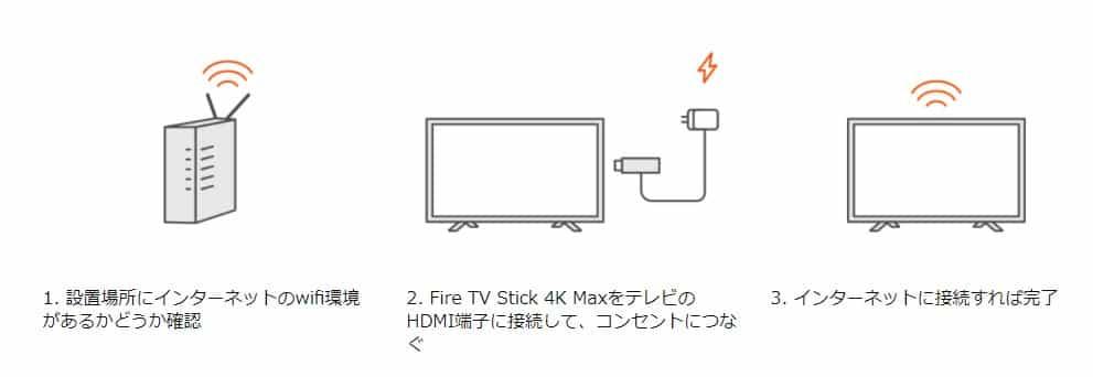fire tv stick 4k max セットアップフロー
